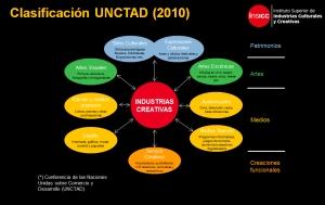 CLASIFICACIÓN UNTAD 2010